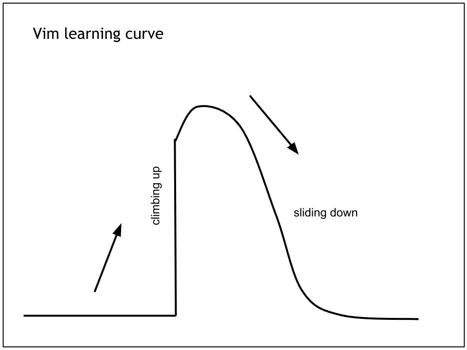 Figure that represents Vim's learning curve